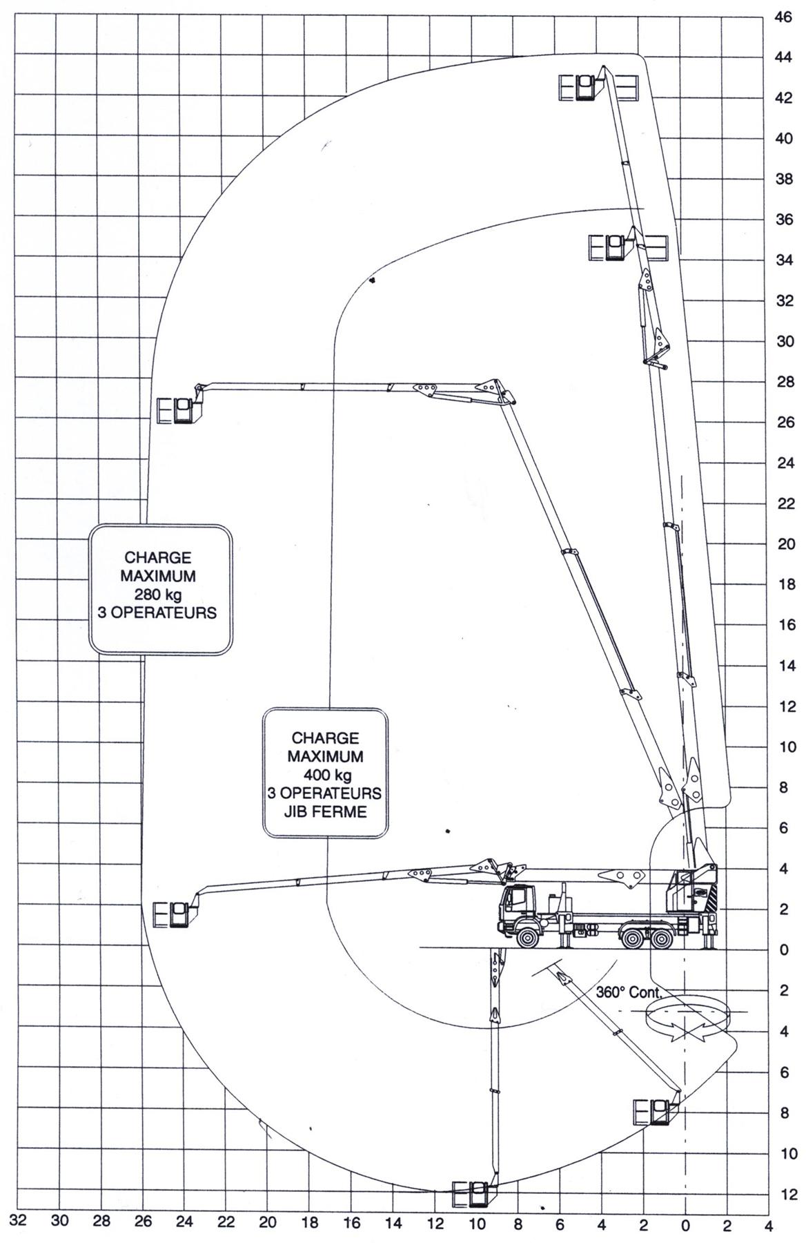 diagramme 45m